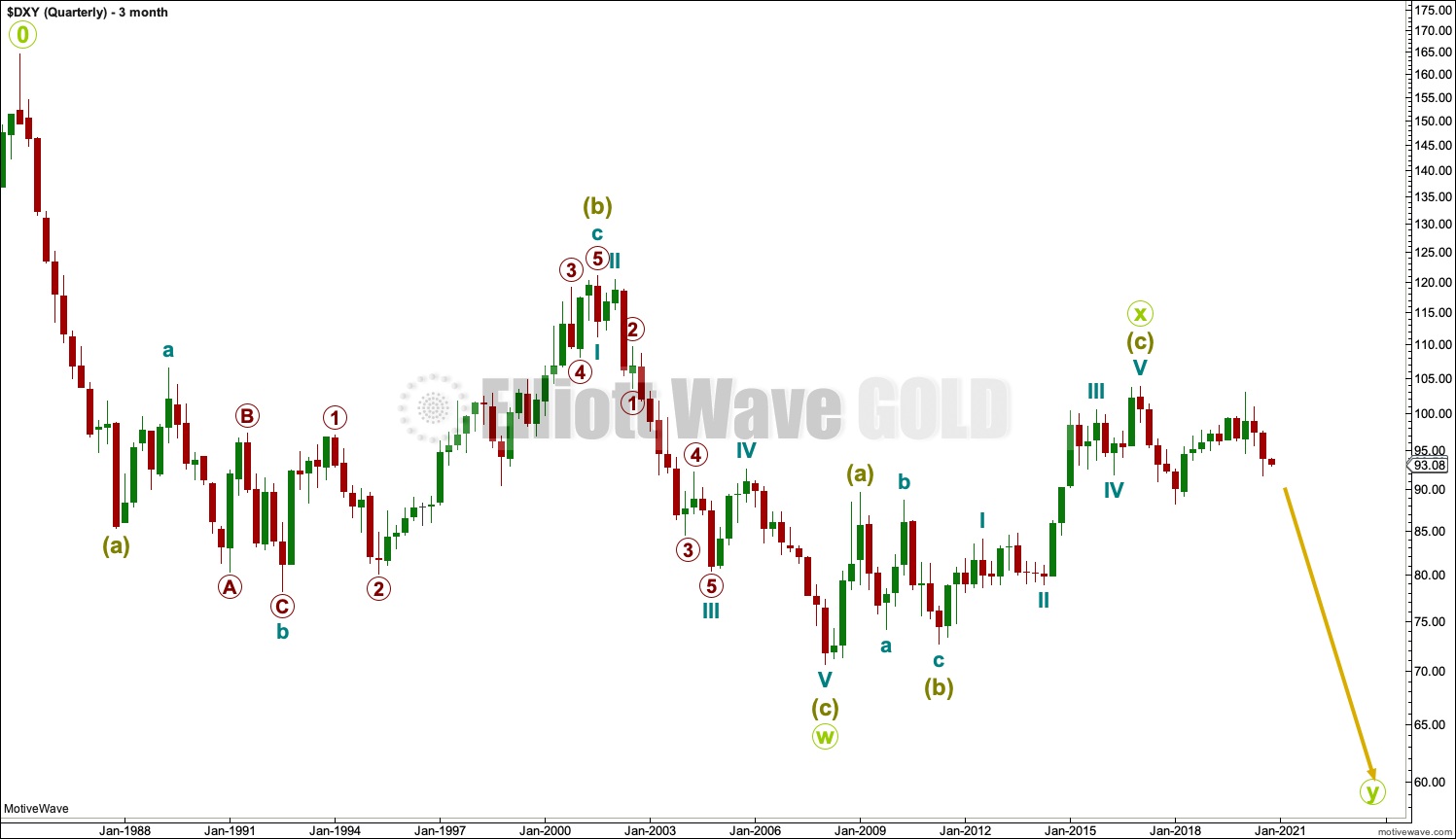 US Dollar Elliott Wave Chart Quarterly 2020