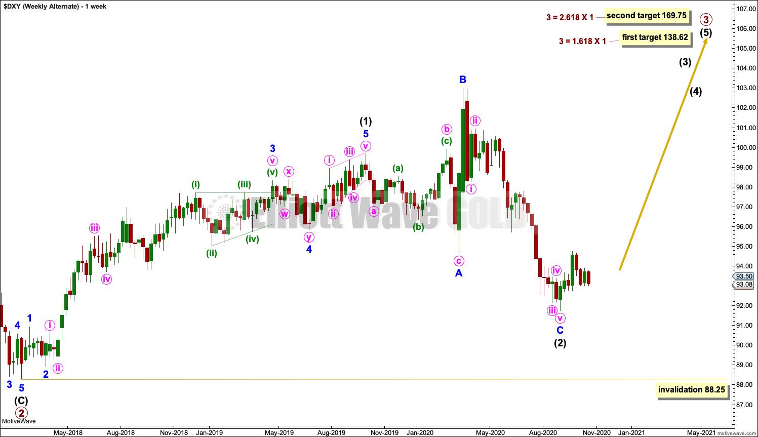 US Dollar Elliott Wave Chart Weekly 2020
