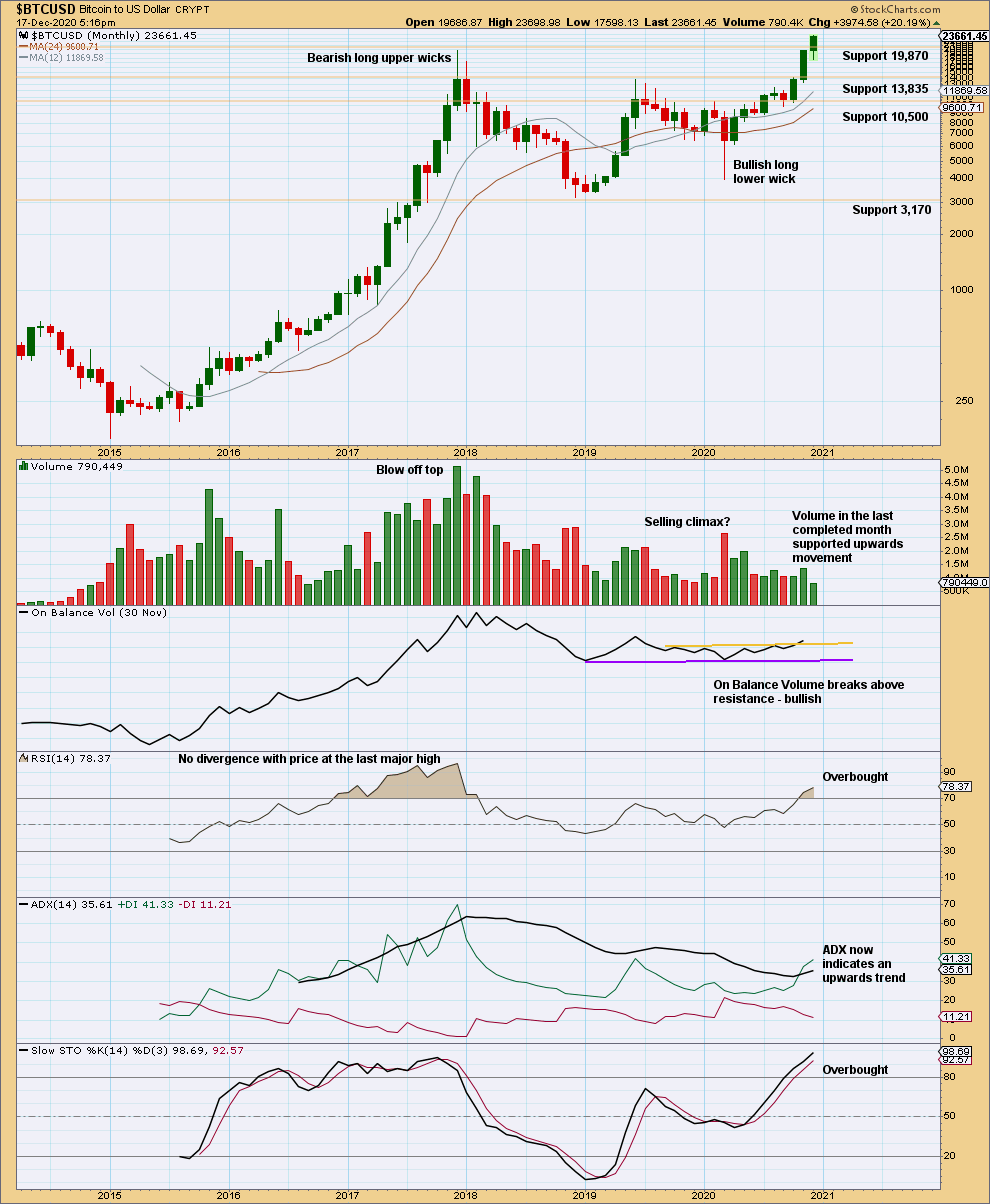 Bitcoin monthly 2020